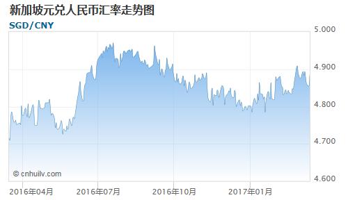 新加坡元对赞比亚克瓦查汇率走势图