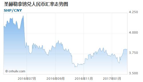 圣赫勒拿镑兑毛里塔尼亚乌吉亚汇率走势图