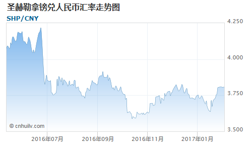 圣赫勒拿镑对金价盎司汇率走势图