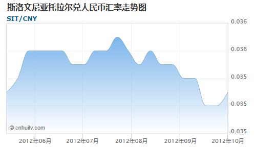 斯洛文尼亚托拉尔对智利比索汇率走势图