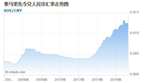 索马里先令对加元汇率走势图