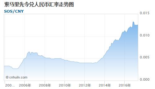 索马里先令对欧元汇率走势图