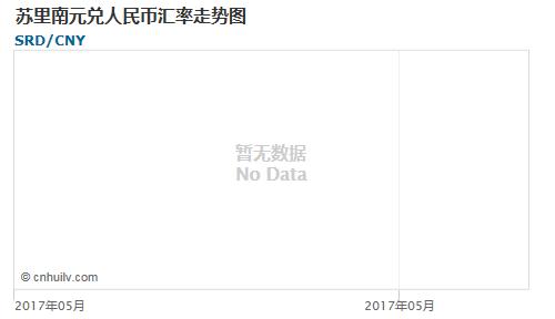 苏里南元对韩元汇率走势图