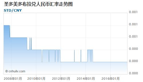 圣多美多布拉对圭亚那元汇率走势图