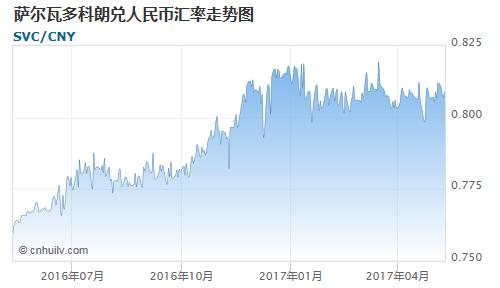 萨尔瓦多科朗对印度卢比汇率走势图