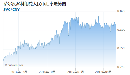 萨尔瓦多科朗对中非法郎汇率走势图