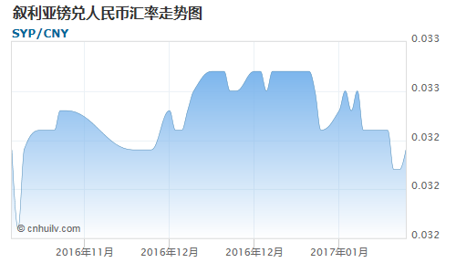 叙利亚镑对吉布提法郎汇率走势图