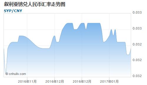 叙利亚镑对圭亚那元汇率走势图