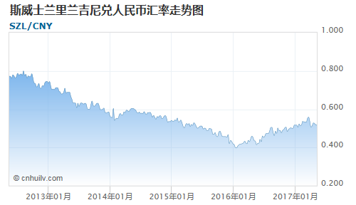 斯威士兰里兰吉尼对厄立特里亚纳克法汇率走势图