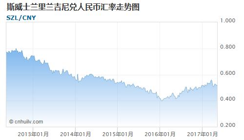 斯威士兰里兰吉尼对毛里塔尼亚乌吉亚汇率走势图