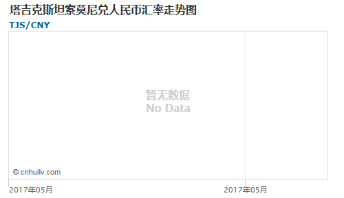 塔吉克斯坦索莫尼对韩元汇率走势图