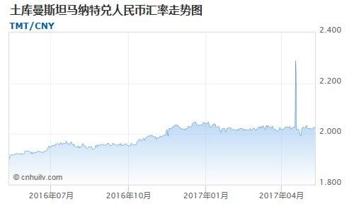 土库曼斯坦马纳特对哥斯达黎加科朗汇率走势图