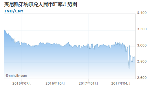 突尼斯第纳尔对多米尼加比索汇率走势图