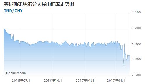 突尼斯第纳尔对银价盎司汇率走势图