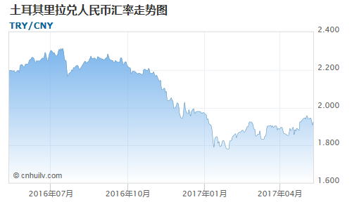 土耳其里拉兑赞比亚克瓦查汇率走势图