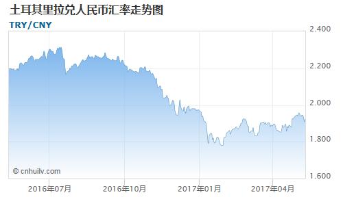 土耳其里拉对日元汇率走势图