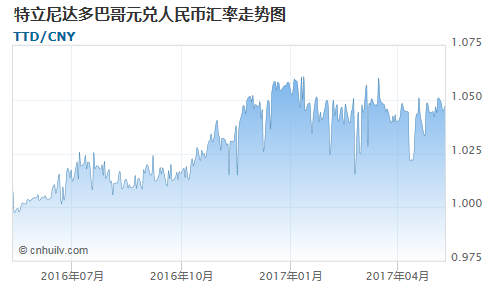 特立尼达多巴哥元对伯利兹元汇率走势图