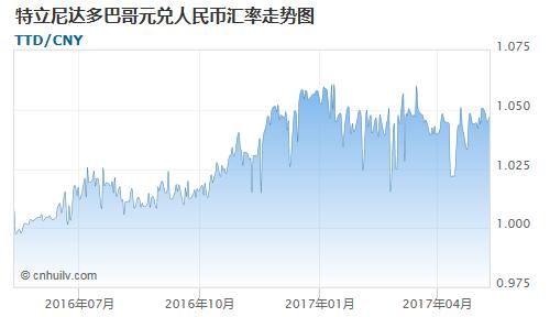 特立尼达多巴哥元对也门里亚尔汇率走势图