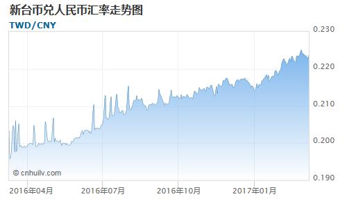 新台币对印度卢比汇率走势图
