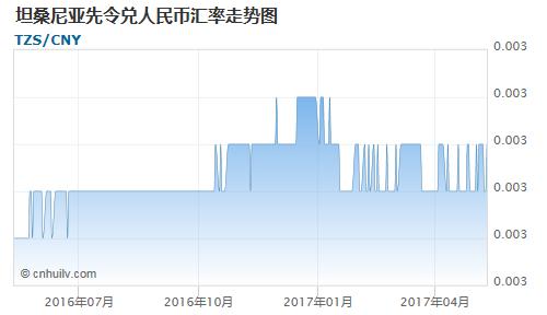 坦桑尼亚先令对萨尔瓦多科朗汇率走势图
