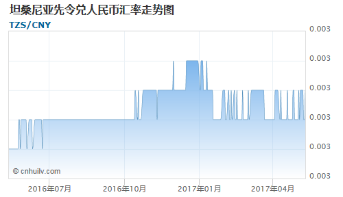 坦桑尼亚先令对美元汇率走势图