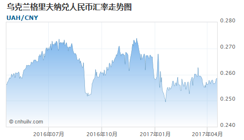 乌克兰格里夫纳对爱尔兰镑汇率走势图