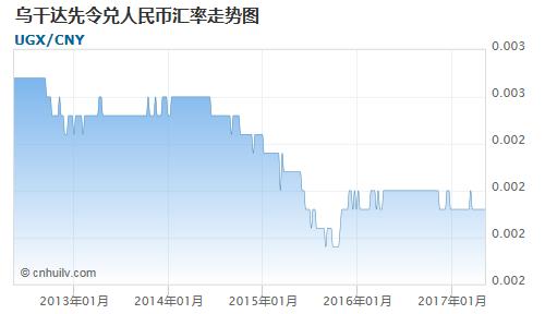 乌干达先令对波黑可兑换马克汇率走势图