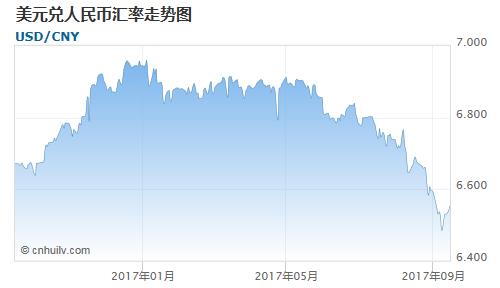美元兑人民币汇率走势图