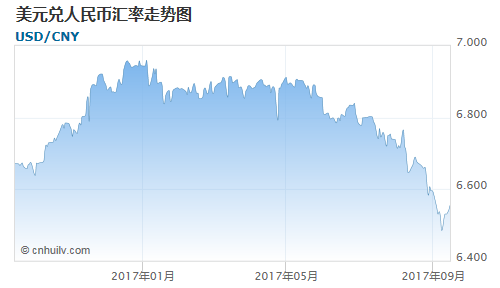 美元对巴西雷亚尔汇率走势图