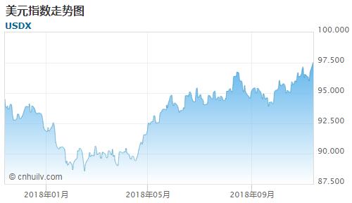 美元指数走势图