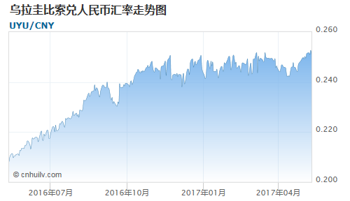 乌拉圭比索对瑞士法郎汇率走势图