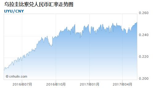 乌拉圭比索对毛里塔尼亚乌吉亚汇率走势图