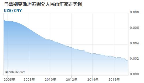乌兹别克斯坦苏姆对约旦第纳尔汇率走势图