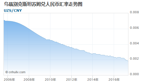 乌兹别克斯坦苏姆对澳门元汇率走势图