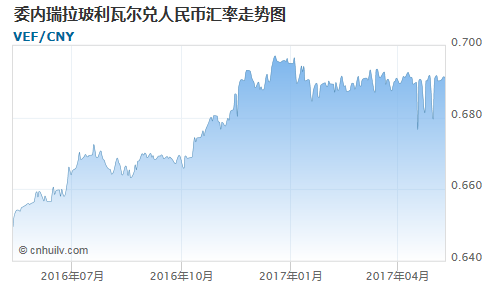 委内瑞拉玻利瓦尔对也门里亚尔汇率走势图