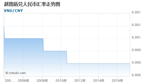 越南盾对新台币汇率走势图