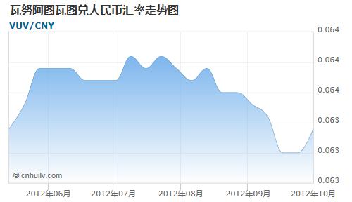 瓦努阿图瓦图对印度卢比汇率走势图