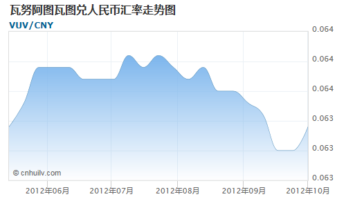 瓦努阿图瓦图对委内瑞拉玻利瓦尔汇率走势图