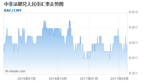 中非法郎兑伊拉克第纳尔汇率走势图
