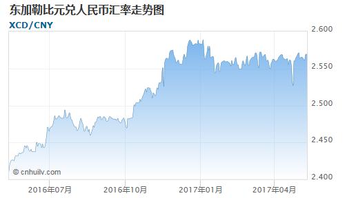 东加勒比元对阿尔及利亚第纳尔汇率走势图