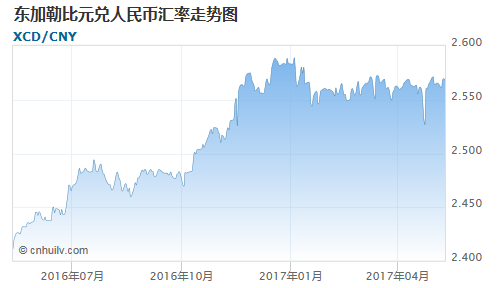 东加勒比元对钯价盎司汇率走势图