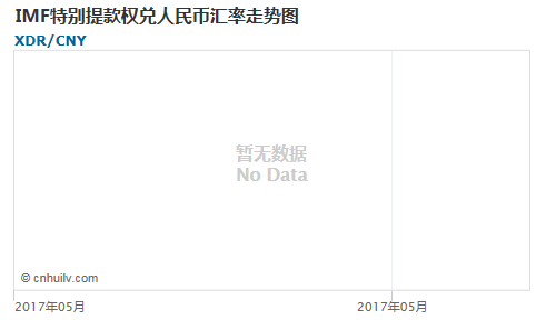 IMF特别提款权对中国离岸人民币汇率走势图