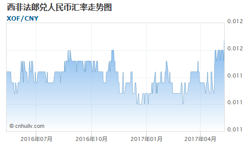 西非法郎兑几内亚法郎汇率走势图