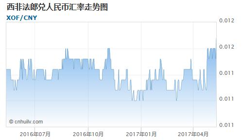 西非法郎对哥斯达黎加科朗汇率走势图