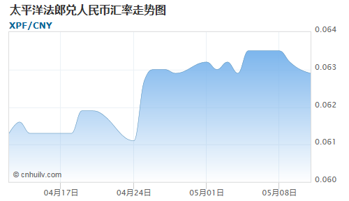 太平洋法郎对赞比亚克瓦查汇率走势图