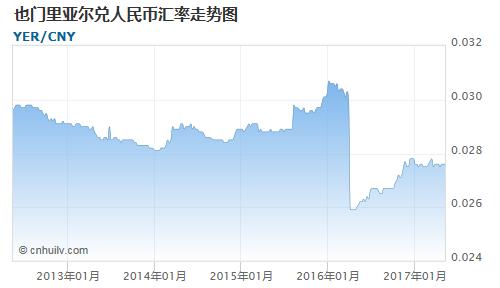 也门里亚尔对法国法郎汇率走势图