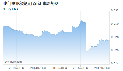 也门里亚尔对约旦第纳尔汇率走势图