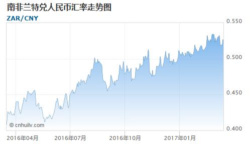 南非兰特对日元汇率走势图