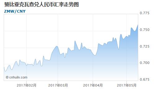 赞比亚克瓦查对毛里塔尼亚乌吉亚汇率走势图